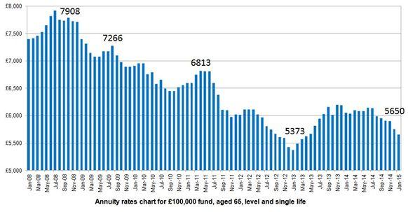 graf2 priemerna anuita