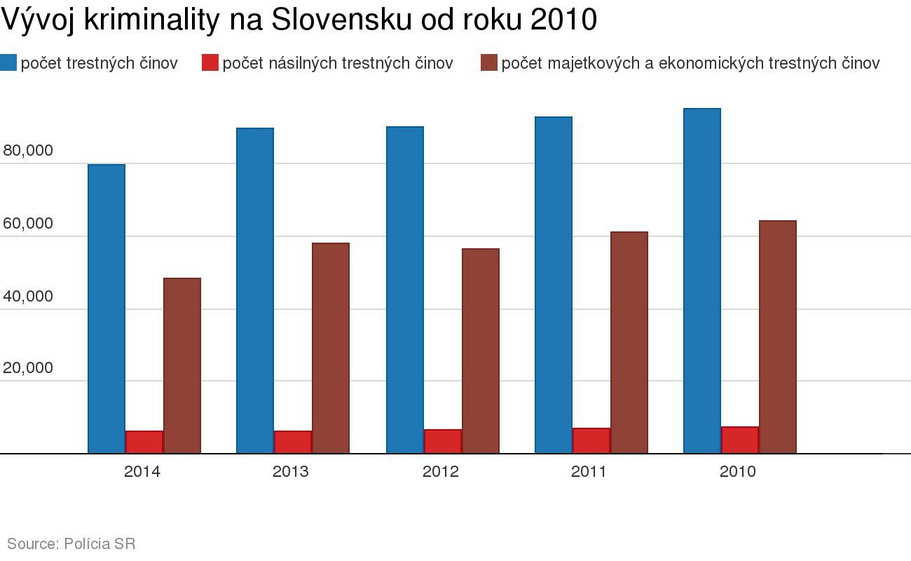 vyvoj kriminality na Slovensku