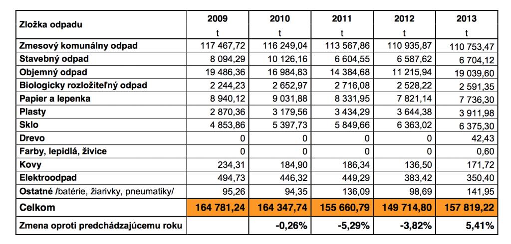 Koľko ton odpadu spracuje každoročne OLO?