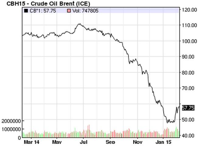 Vývoj ceny ropy Brent za posledný rok. Graf - nasdaq.com