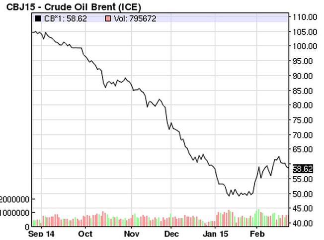 Vývoj ceny ropy Brent za posledných 6 mesiacov. Graf: nasdaq.com