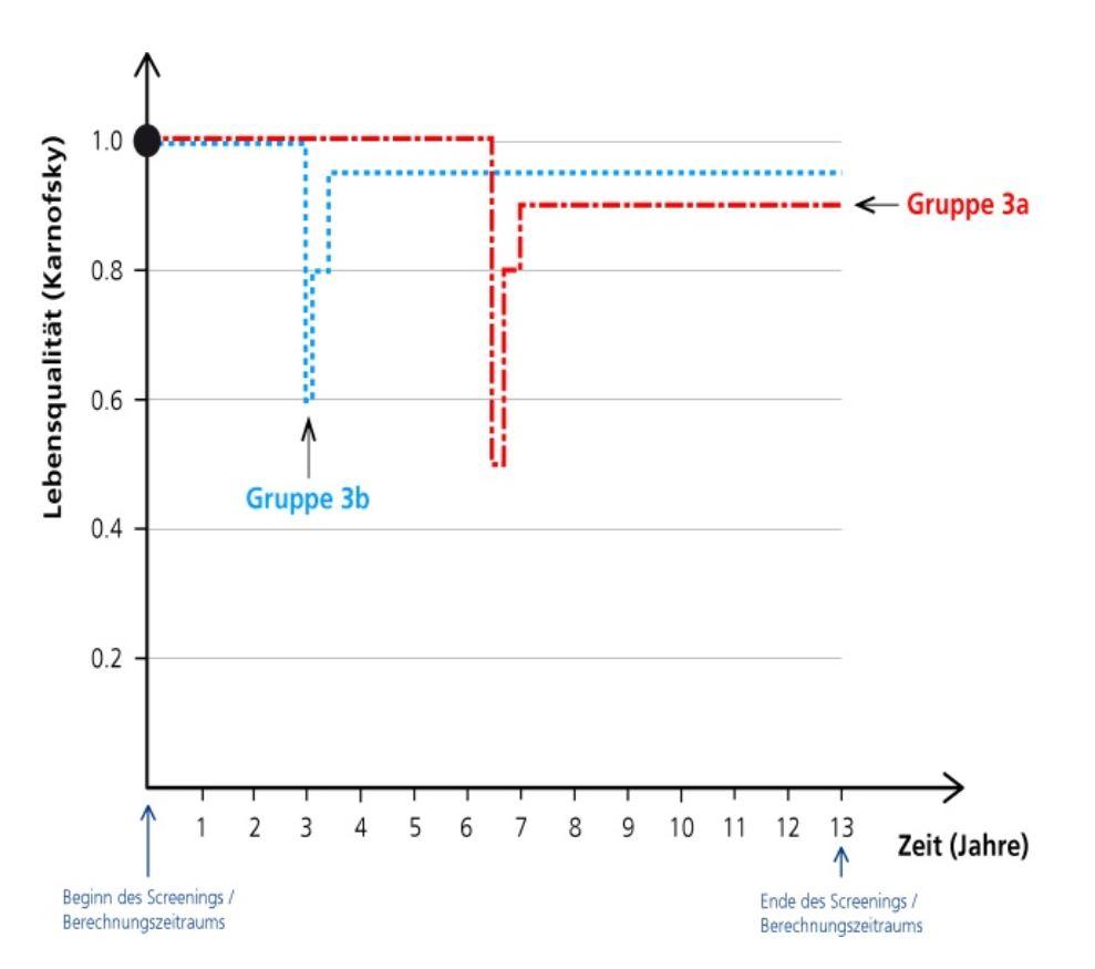 Orientačná schéma vývoja kvality života vyjadrená Karnofsky indexom u žien s rakovinou prsníka, kde skupina 3b zobrazuje ženy zachytené mamografickým skríningom a skupina 3a ženy, u ktorých je rakovina diagnostikovaná až po prvých príznakoch.