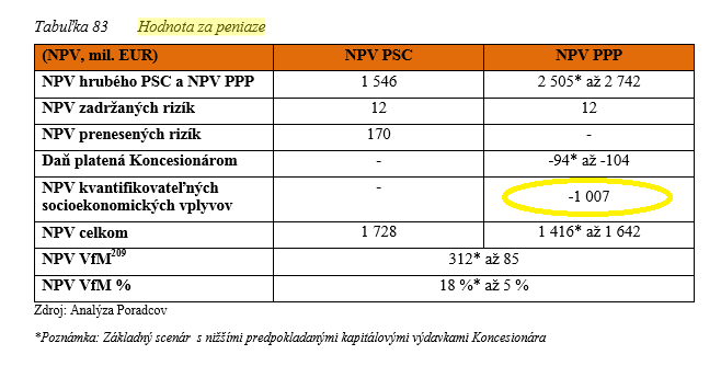 obchvat NPV
