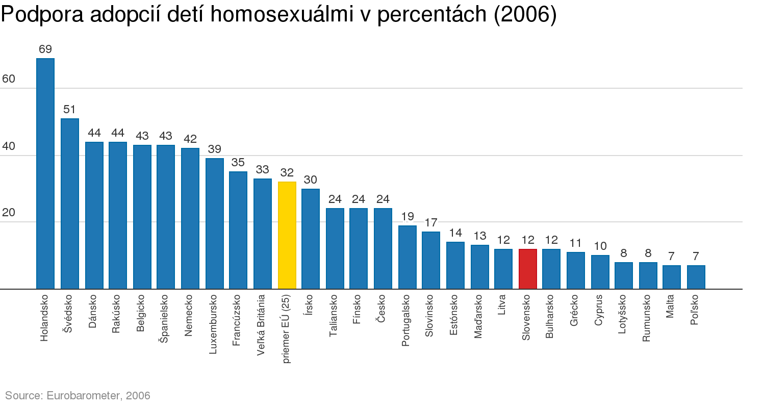 Zdroj: Eurobarometer, 2006