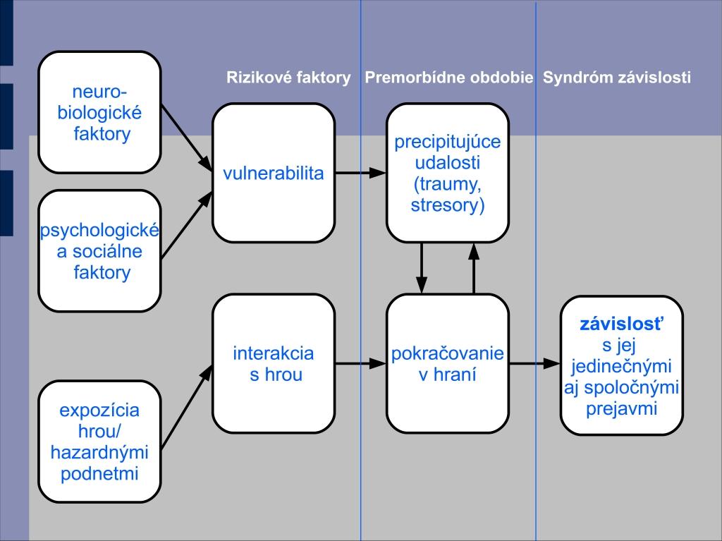 Obr. 1. Syndrómový model závislosti aplikovaný na patologické hráčstvo. Syndrómový model hovorí o spoločných príčinách všetkých závislostí pri ich rôznorodom konkrétnom. Spoločné prejavy patologického hráčstva a iných závislostí sú napríklad fenomény zníženej kontroly (nad hraním), tolerancie alebo abstinenčných príznakov (pri nemožnosti hrať). Jedinečné prejavy patologického hráčstva sú zas napríklad angažovanie sa v hazardných hrách alebo finančné problémy charakteru dlhov až bankrotu. Práve syndrómový model závislostí umožňuje lepšie pochopiť vzájomné súvislosti medzi jednotlivými závislosťami. Obrázok vytvorený voľne podľa modelu Howarda J. Shaffera.