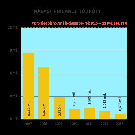 plastika_graf_narast_pridana_hodnota_02