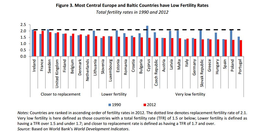 Miera pôrodnosti v krajinách EÚ v roku 1990 a 2012. ZDROJ - SVETOVÁ BANKA