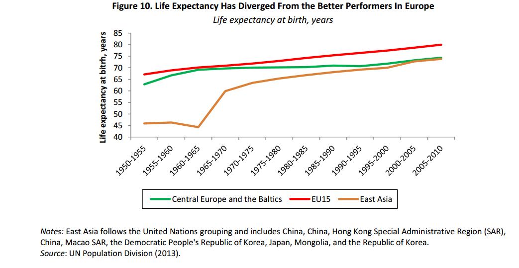 Očakávaná dĺžka života pri narodení, v Strednej Európe a Pobaltí, v EU-15 a vo východnej Ázii. ZDROJ -  SVETOVÁ BANKA