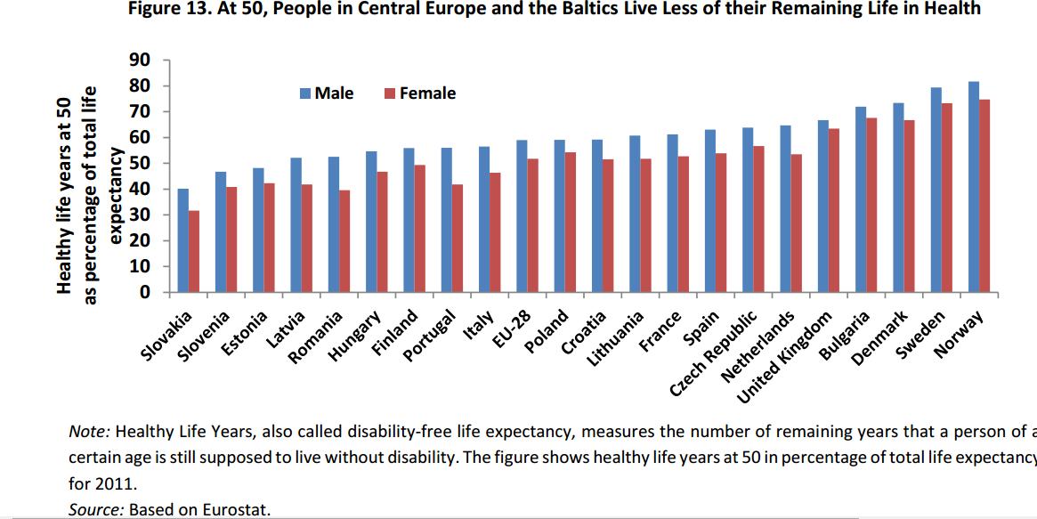 Podiel počtu rokov pre ľudí vo veku 50 rokov, kedy budú zdraví, a celkového počtu rokov, čo im zostávajú. ZDROJ - SVETOVÁ BANKA