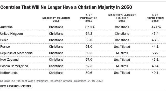 countries-that-will-no-longer-have-a-christian-majority-in-2050