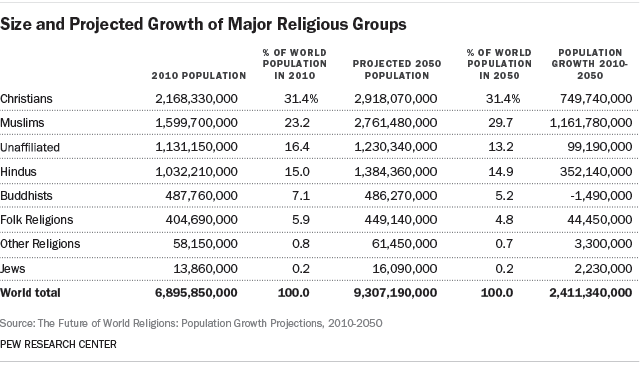 size-and-projected-growth-of-major-religious-groups