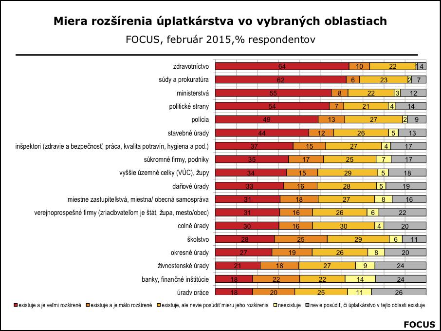 Korupcia-na-Slovensku-feb.2015