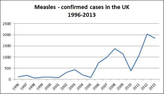 Measles 1996-2013