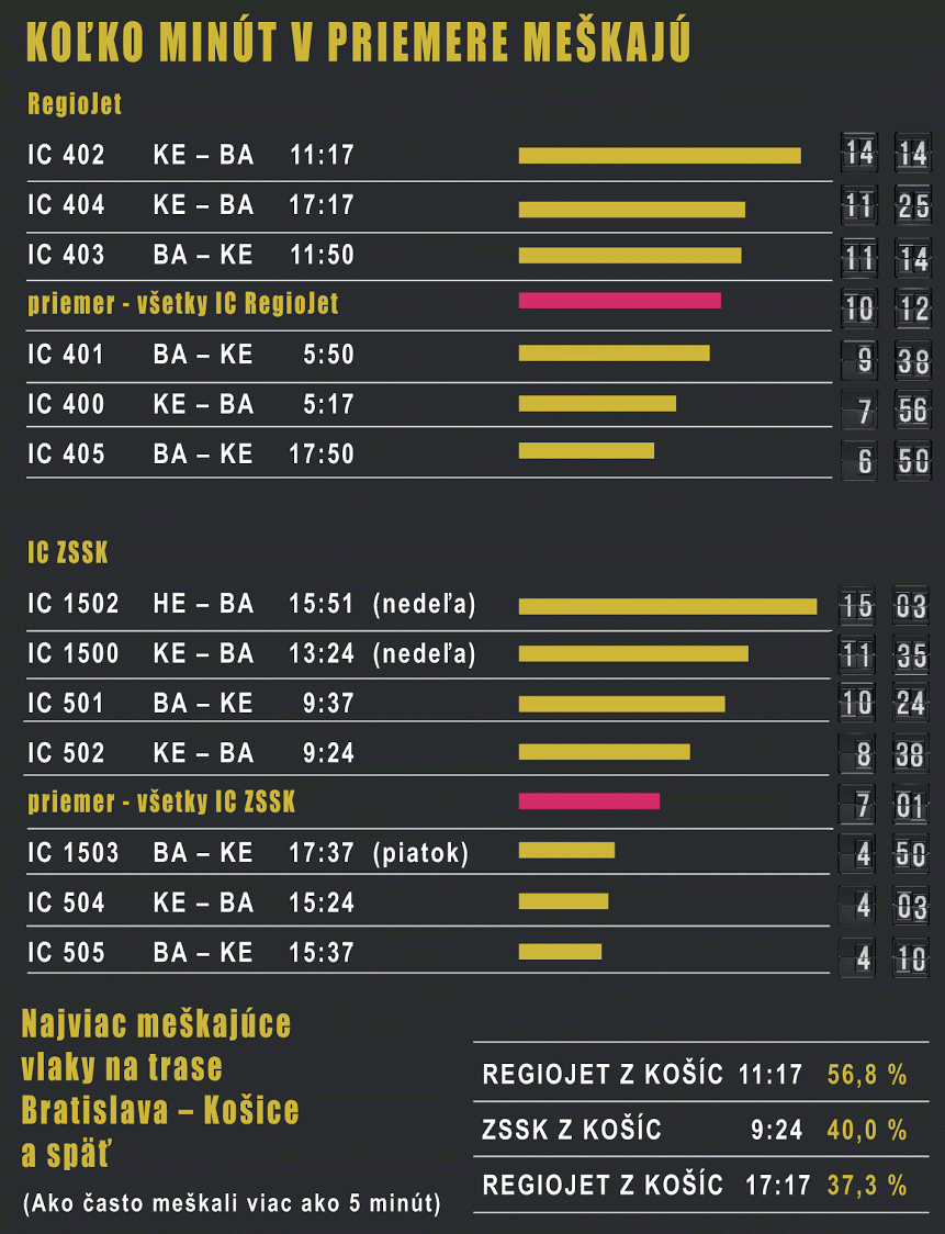 Zdroj: štatistiky ŽSR za február až máj. Grafika N