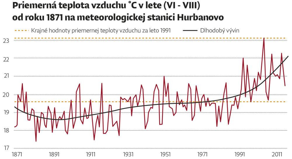 teplota_leto
