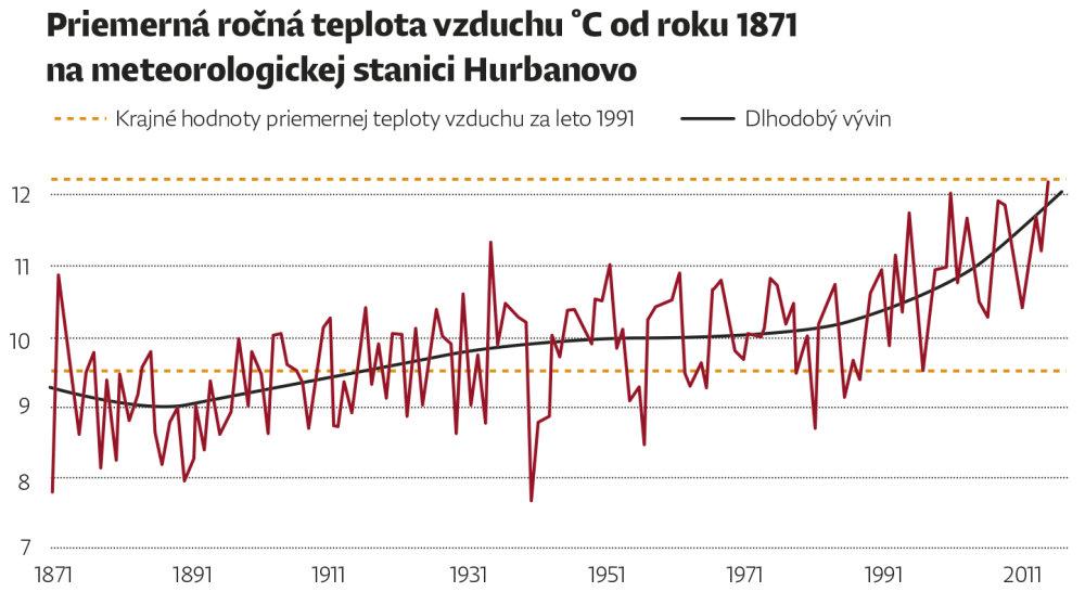 teplota_rocna