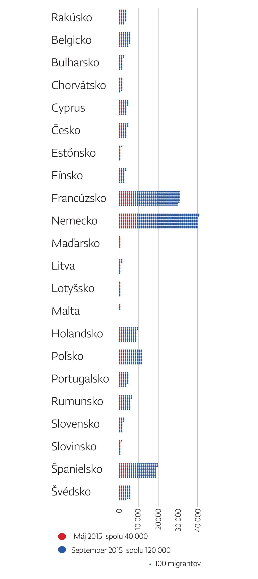 Najnovší návrh Komisie, koľko žiadateľov by si medzi sebou mali rozdeliť členské štáty.