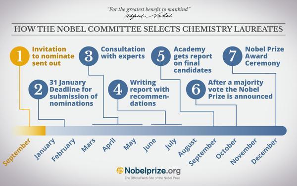 Proces výberu laureátov na Nobelovu cenu za chémiu. Foto – Twitter @Nobel Prize