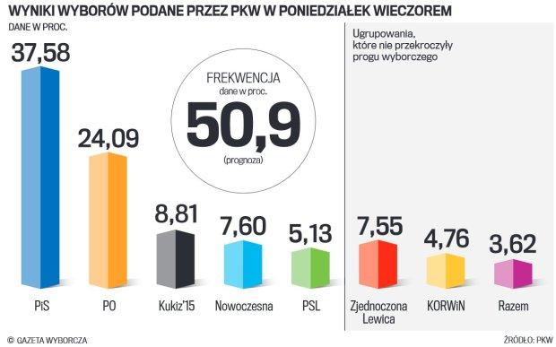 Výsledky volieb. Sejm bude prvýkrát bez ľavice, Zjednotená ľavica neprekročila 8-percentný prah potrebný pre koalíciu. Zdroj - gazeta wyborcza