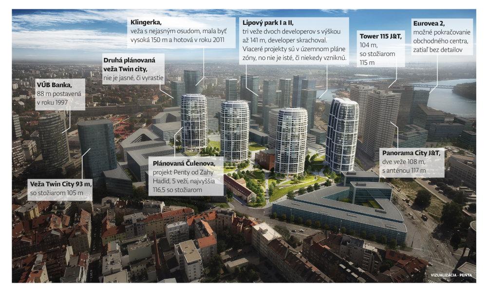 Plán novej štvrte, ktorá vzniká medzi Dunajom a autobusovou stanicou, vrátane projektu Čulenova.
