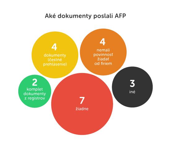 Čo získala AFP cez infozákon