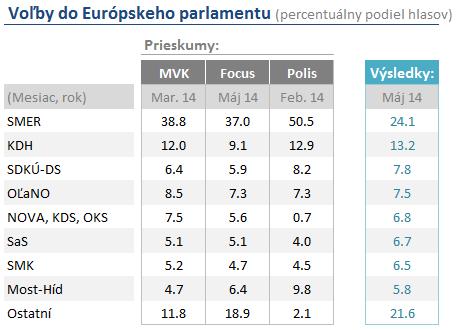 Vysledky Eurovolieb tab