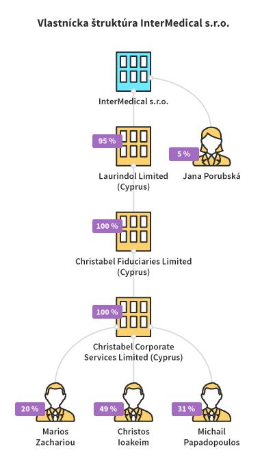 vlastnicka-struktura-intermedical-web