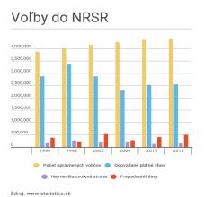 Voľby do NRSR