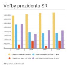 Voľby prezidenta SR