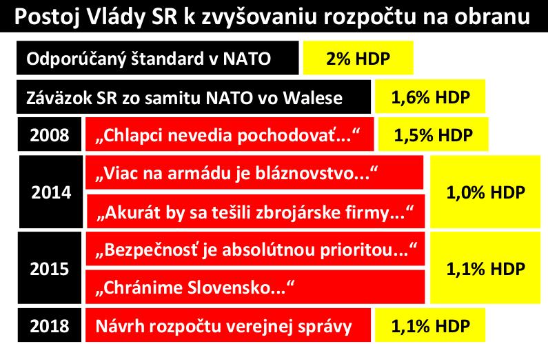 Ako sa menili postoje Ficových vlád k zvyšovaniu peňazí na armádu. Zdroj: SSPI