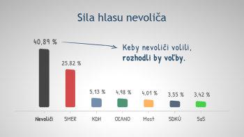 Volebna-ucast-graf-01