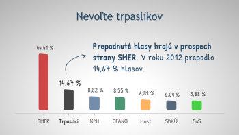 Volebna-ucast-graf-02
