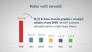 Volebna-ucast-graf-04