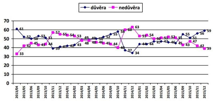 Ako sa vyvíja dôvera Čechov k prezidentovi Zemanovi podľa výskumov agentúry CVVM, ktorá funguje pri českej Akadémii vied.