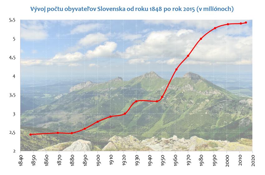 Vývoj počtu obyvateľov SR
