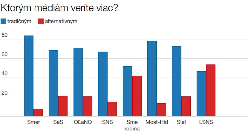 KtorymMediamVeriteViac_graf