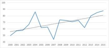 Počet publikácií slovenských ekonómov v databáze Web of Science v kategórii Economics & Business v rokoch 2000-2015