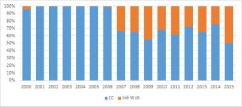 ozdelenie publikácií slovenských ekonómov na karentované a impaktované (WoS) 2000-2015