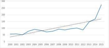 Počet publikácií slovenských ekonómov v databáze Scopus v kategóriách Economics a Management v rokoch 2000-2015