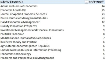 Časopisy indexované Scopusom, v ktorých slovenskí ekonómovia najčastejšie publikovali v roku 2015