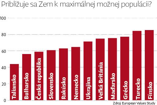 graf_populacia_opr