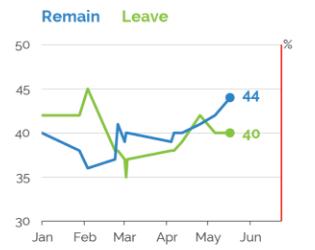 Prieskumy pred referendom, modrou sú ľudia za zotrvanie, zelenou za odchod. Zdroj - YouGov