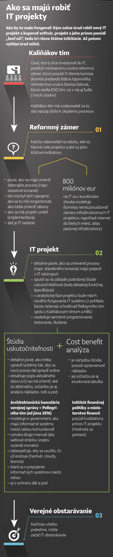 it-projekty