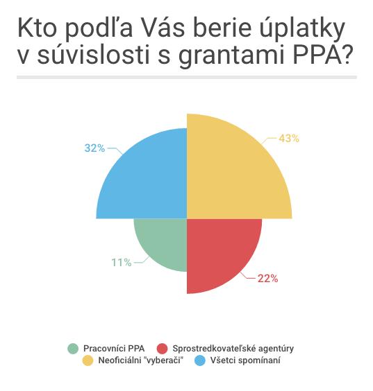 Kto podľa Vás berie úplatky v súvislosti s grantami PPA?