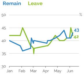 Prieskumy sa vyrovnali. Zotrvanie modrou, Brexit zelenou. zdroj - YouGov
