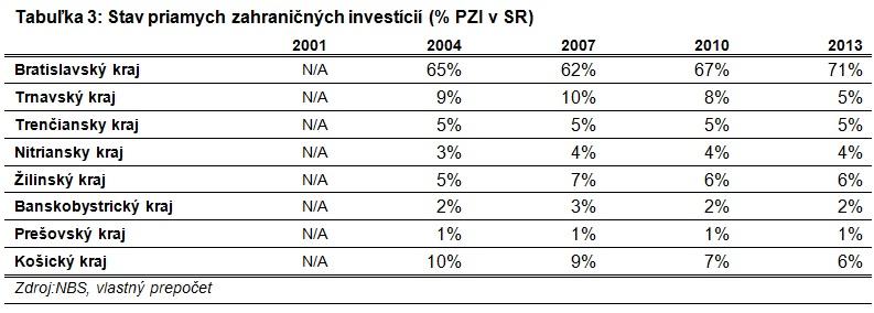 Priame zahraničné investície podľa krajov