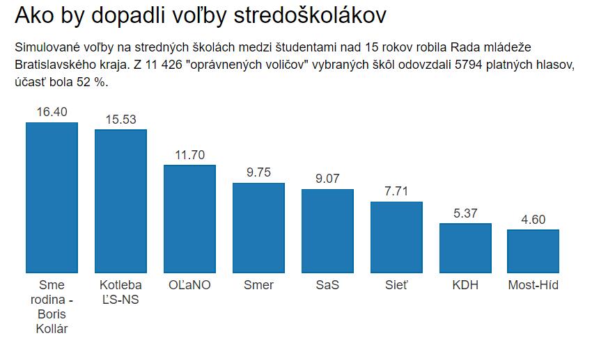 Ak by volili iba stredoškoláci vyhrali by Boris Kollár a Marian Kotleba – Denník N
