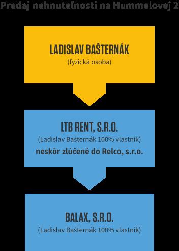graf-basternak-hummelova