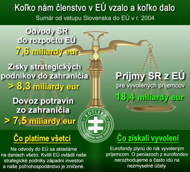 Bilancia-EU-vo-vztahu-k-SR