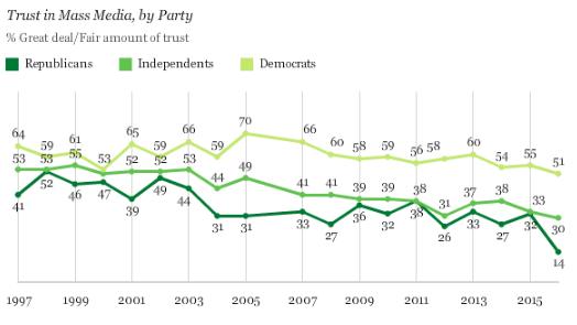 Dôvera v masové médiá, demokratickí voliči,nezávislí a republikáni. Zdroj - Gallup